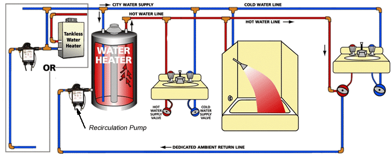 Hot Water Recirculating Pump work